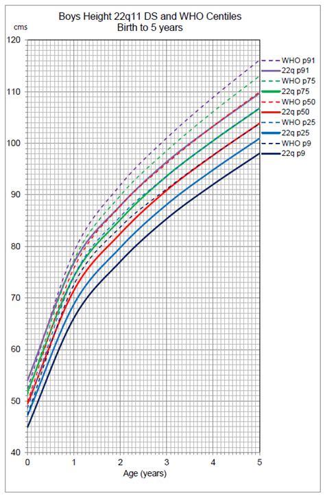 growth charts qorg
