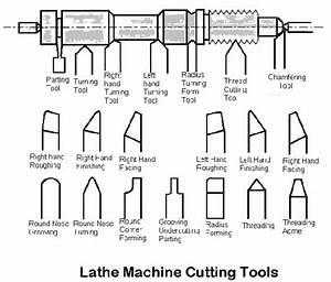 What Are The Operations Done On Lathe Machine