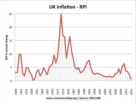 Policies to reduce inflation - Economics Help