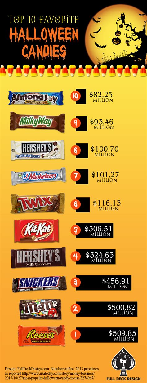 Katherines Collection Halloween 2014 by 28 Top Halloween Candy Favorites Top Candy Treats