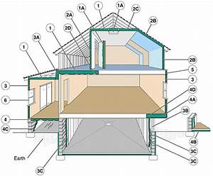 Roof  U0026 Attic Insulation Options  Costs  And Pros  U0026 Cons