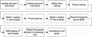 Flow Chart Of Manufacturing Process