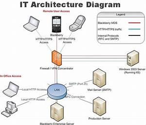 It Architecture Diagram  Let Us Help You Improve Your