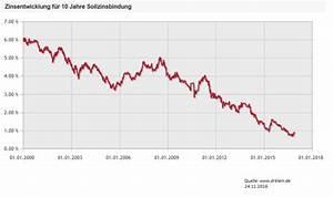 Wer Bewertet Immobilien Bei Erbschaft : zinsbindung bei der baufinanzierung g nstige zinsen ~ Lizthompson.info Haus und Dekorationen