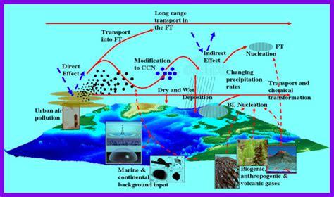 environmental pollution diagram