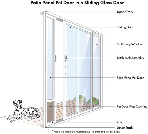 petsafe freedom patio pet doors  sliding doors