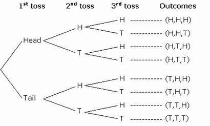Diagram Tree Probability Dice Using Coins Outcomes
