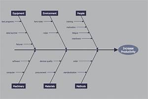 Fishbone Diagrams Solution
