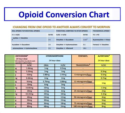 sample opioid conversion chart   documents