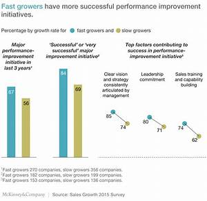The sales secrets of high-growth companies | McKinsey