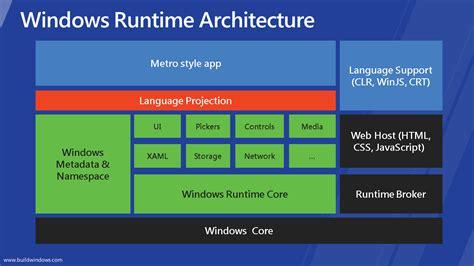 Metro Style Apps In Windows 8  Bahrudin Hrnjica Blog