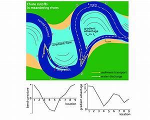 12 Conceptual Model For The Development Of Chute Cutoffs In A