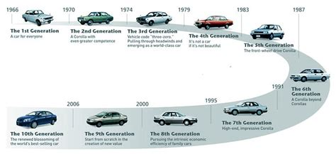 Evolution Of Cars Time by Factpod Evolution Of Cars