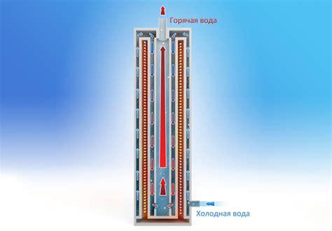 Электрический индукционный котел 2 предложения в москве сравнить цены и купить