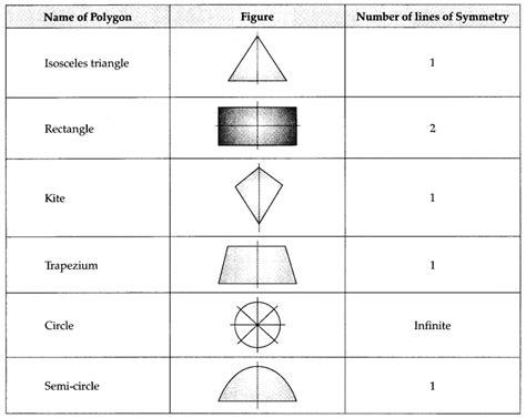 cbse class  maths chapter  symmetry notes