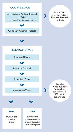 Business School Phd Thesis by Doctor Of Business Administration Edinburgh Business School
