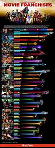 Highest Grossing Movie Franchises - Infographic — GeekTyrant