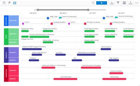 roadmap templates  creating organization wide