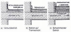 Aufbau Fußbodenheizung Estrich : estrich auf holzbalkendecke m bel ideen innenarchitektur ~ Michelbontemps.com Haus und Dekorationen
