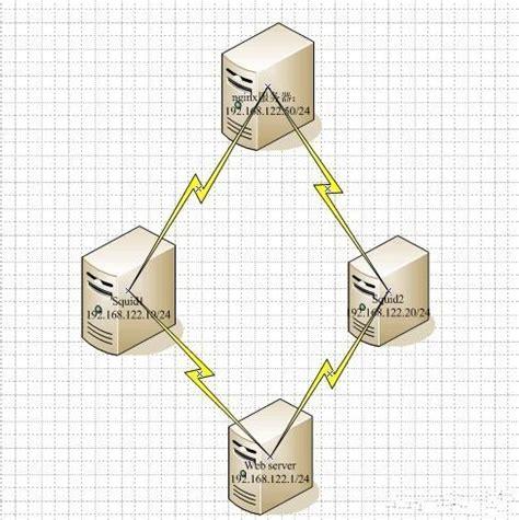 Apache Etag Nginx Etag 配置 Nginx Etag Gzip Nginx 开启etag Nginx 配置 Nginx