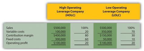 cost volume profit analysis   decision making