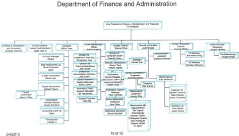 managerial accounting 13 accounting finance personnel and