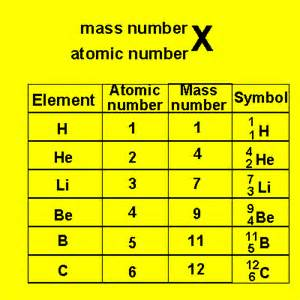 Element with Atomic Mass Number and Symbol