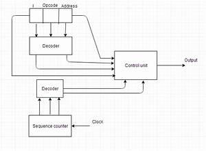 Design Of Control Unit