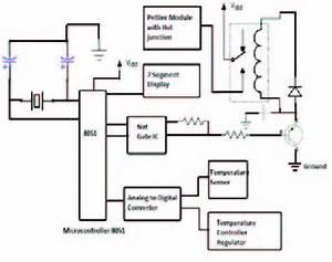 Block Diagram Of Temperature Controller Circuit Of Peltier