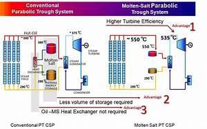 Molten Salt Parabolic Trough Concentrated Solar Power