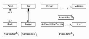 Random Thoughts On Java Programming  What U0026 39 S The Difference