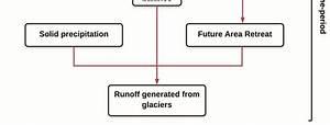 Flow Diagram For Estimation Of Glacier Volume  Mass