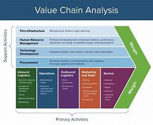 The Complete Guide To Value Chain Modeling