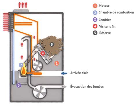 taux humidite chambre fonctionnement et principe poêle à granulés de bois
