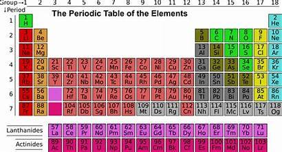 Periodic Table Elements Way Coming Scientists Suggest