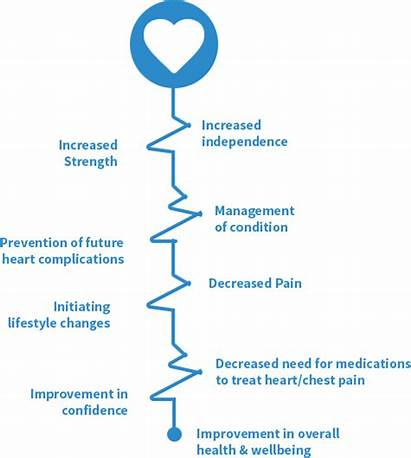 Cardiac Rehabilitation Benefits Patients Specialized Therapy Appointment