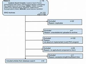 Flow chart of systematic review process | Download ...