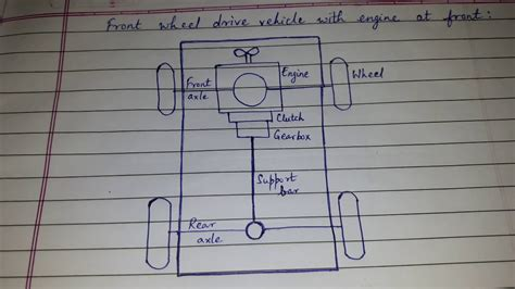 Vehicle Layout Front Wheel Drive With Engine