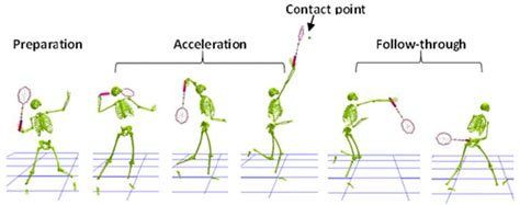 The Influence of X-Factor (Trunk Rotation) and Experience ...