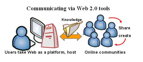 Seo Technology Wiki by Web 2 0 And Emerging Learning Technologies Web 2 0 Tools