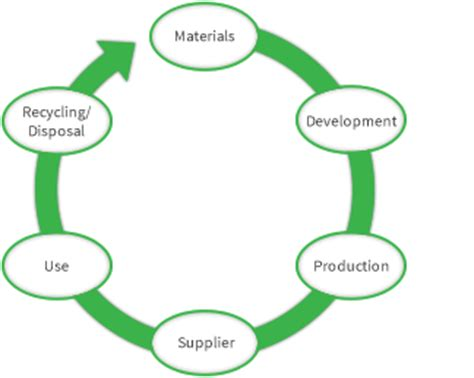nec greenvision minimise our environmental impact the entire product cycle