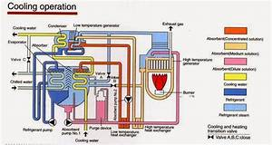 Refrigeration Cycle Trane
