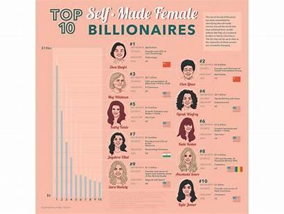 Female Billionaires Self Dribbble Billionaire