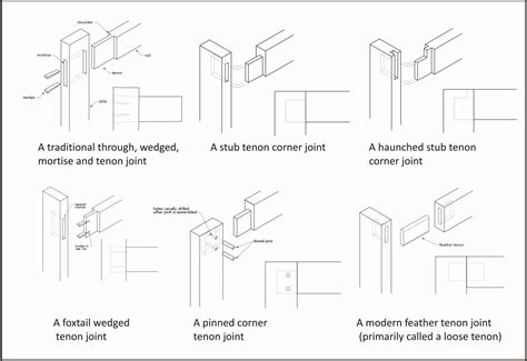 ethan ideas woodworking  joints