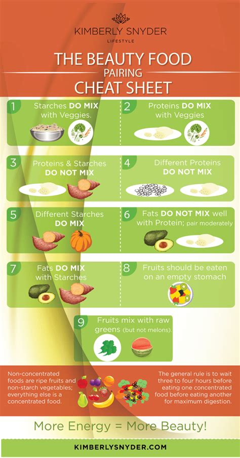 beauty food pairing cheat sheet infographic