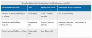 Défaillance Critique Controle Technique : le nouveau contr le technique en vigueur depuis le mois mai 2018 ~ Medecine-chirurgie-esthetiques.com Avis de Voitures