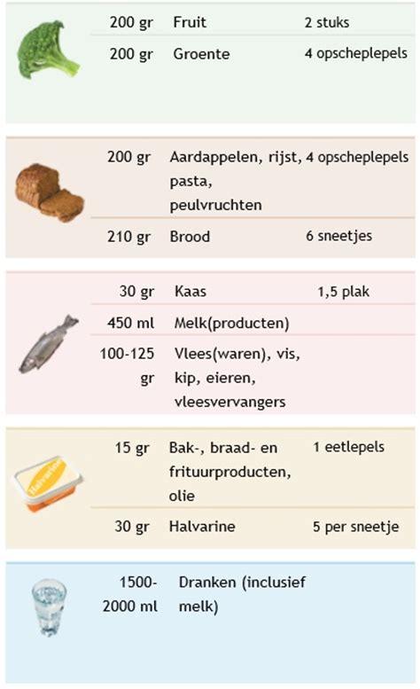 Hoeveel gram brood per dag