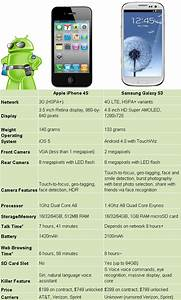 Samsung Galaxy S3 vs. iPhone 4S - no contest here, folks ...