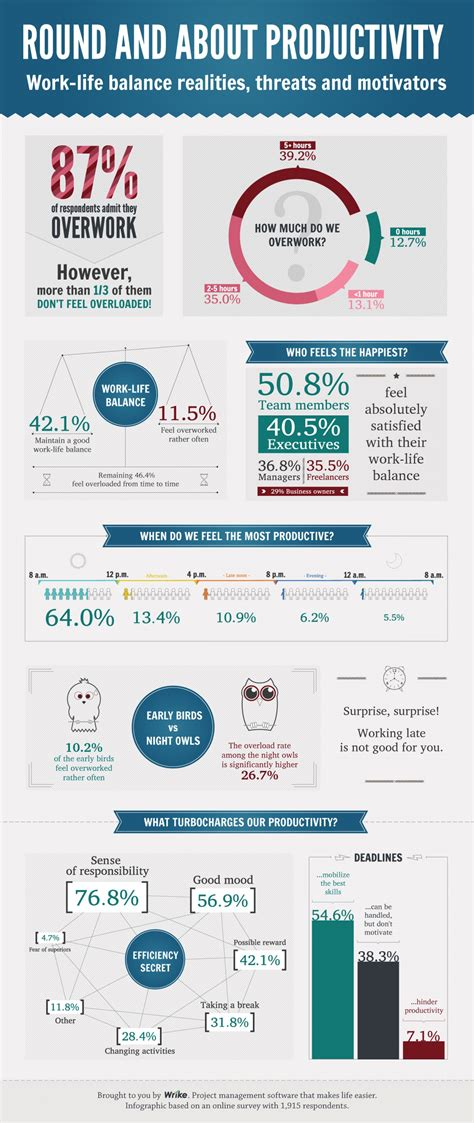 infographic work life balance realities threats
