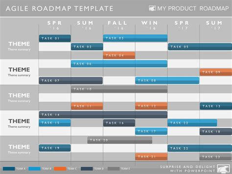 phase agile planning timeline roadmapping